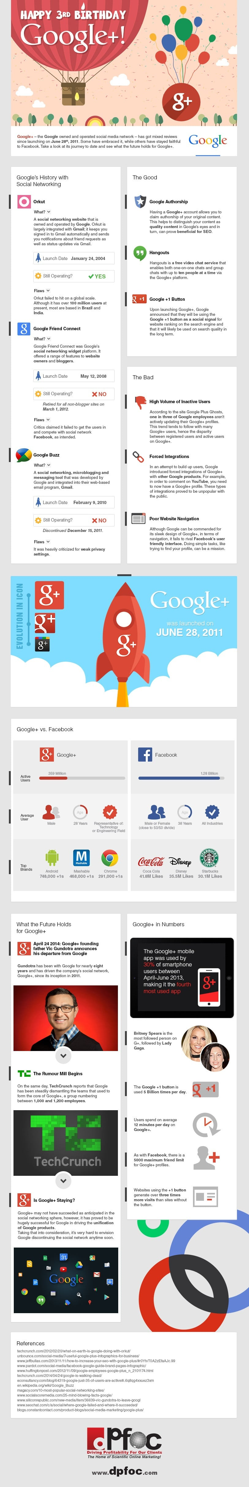 Google+ 2nd Most Popular Social Media Site