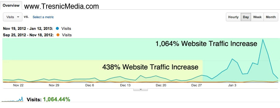 Blogging-Case-Study-Results-increased-website-traffic-by-1000-percent-in-8-weeks-using-social-media