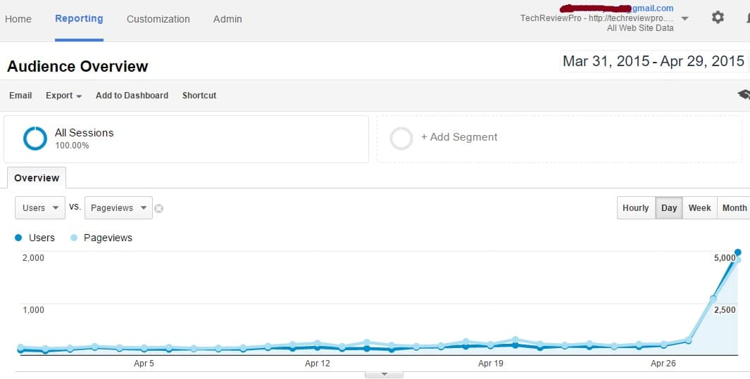 Sudden Growth in Traffic After Removing Categories and Tags from SERPs - Data and stats by TechReviewPro
