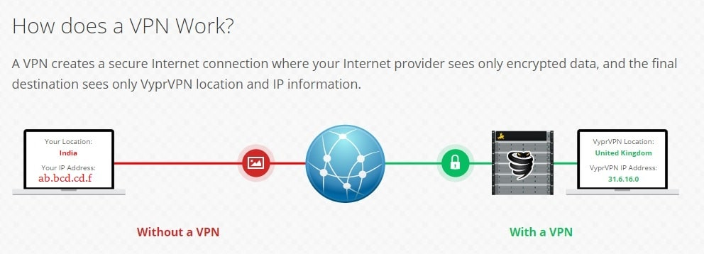 How Does Virtual Private Network Work - Explained Diagram VyprVPN Review