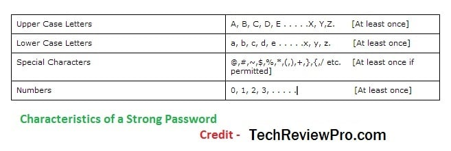 Tips for Creating a Strong Password by TechReviewPro