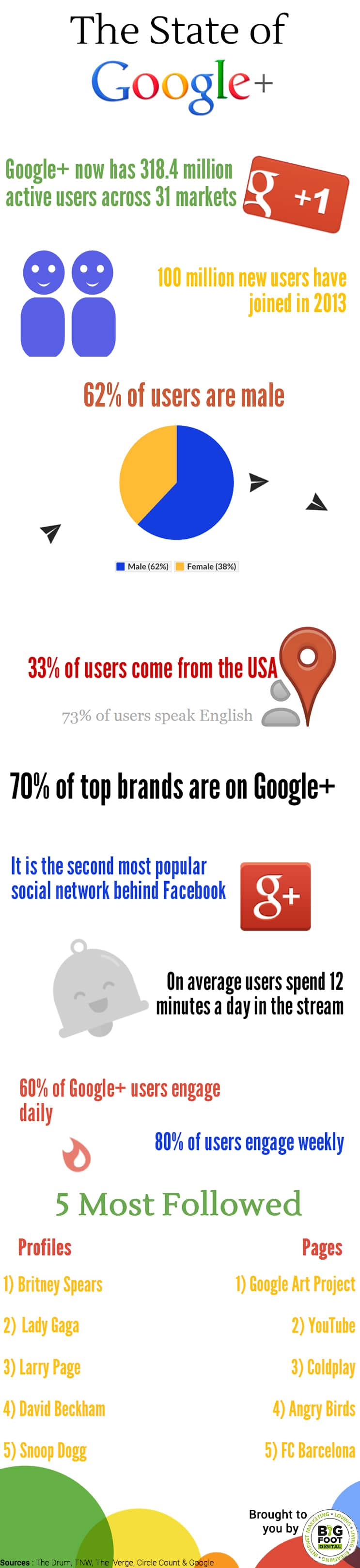 20+ Most Amazing Facts About Google Plus That You Might Not Be Knowing